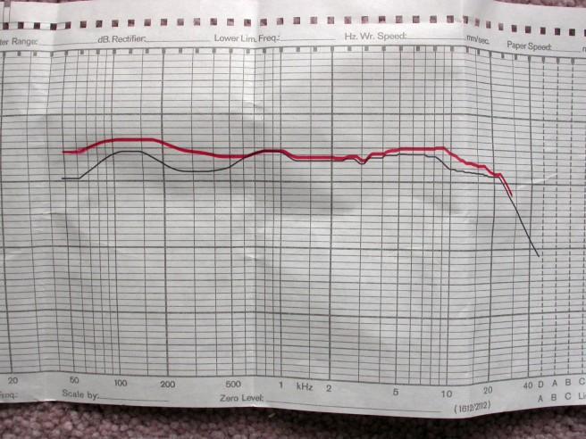 stc-4038-graph